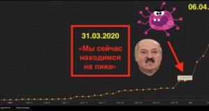 В Белоруссии резко распространяется коронавирус